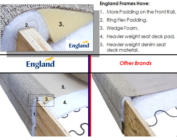 England Furniture   Frame Padding